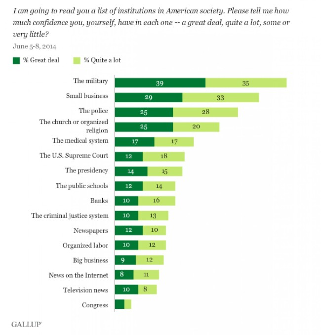 Gallup 2014 Survey on Confidence in Institutions. Note: This is for the general population, not just millennials via Cillizza.